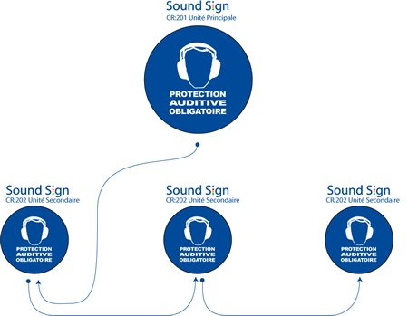 SoundSign schema de montage multiple