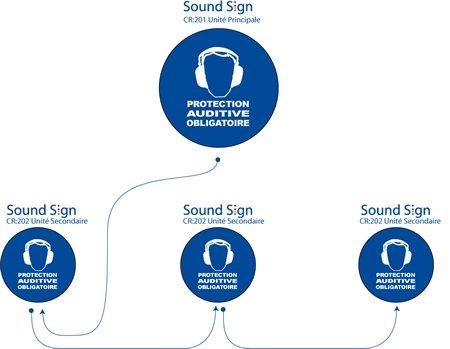 SoundSign schema de montage multiple